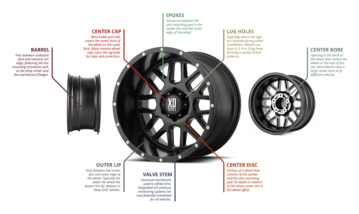 Why Are Wheels Important  U0026 How Do They Work